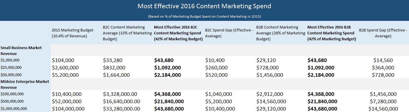 content marketing budget