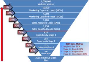 business blog
