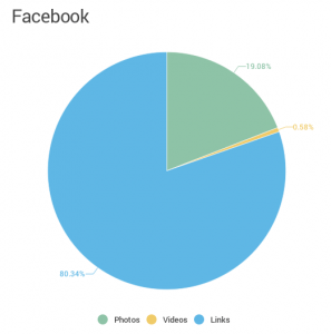 Facebook silent video