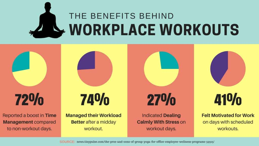 Workplace Yoga Benefits