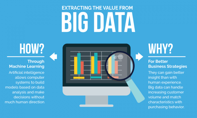 business big data