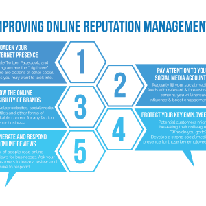 Improving Online Reputation Management