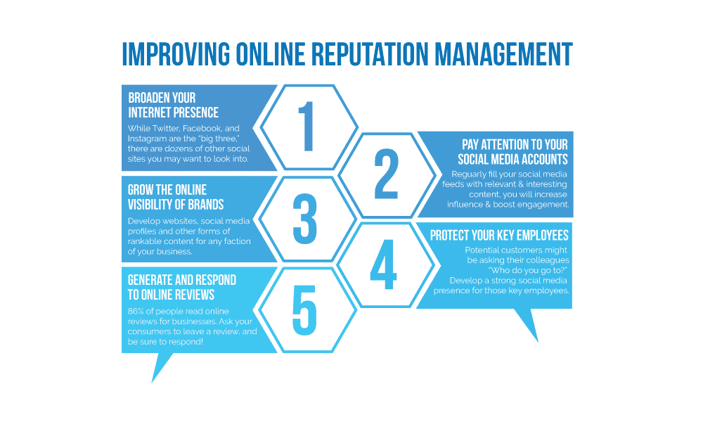 Improving Online Reputation Management