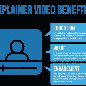 explainer video benefits