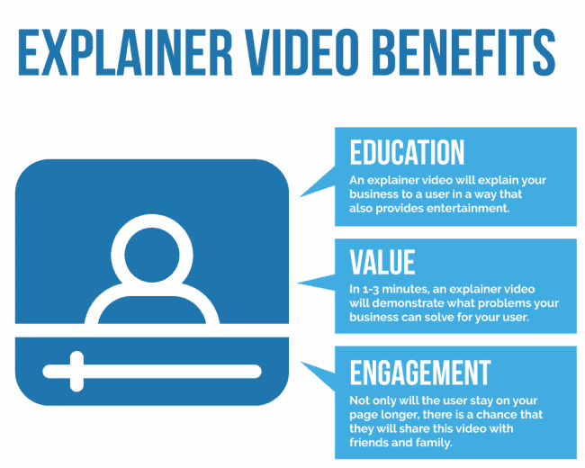 explainer video benefits